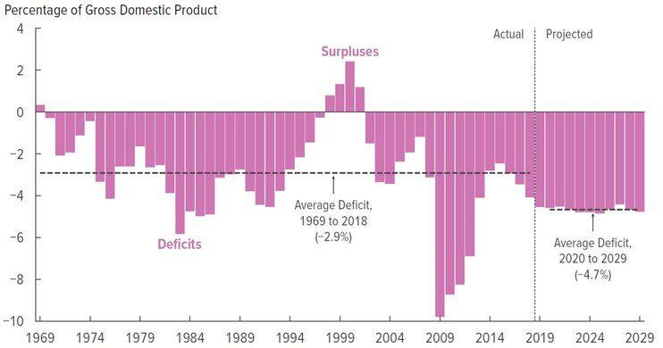 huge deficit slashed late - 742×390